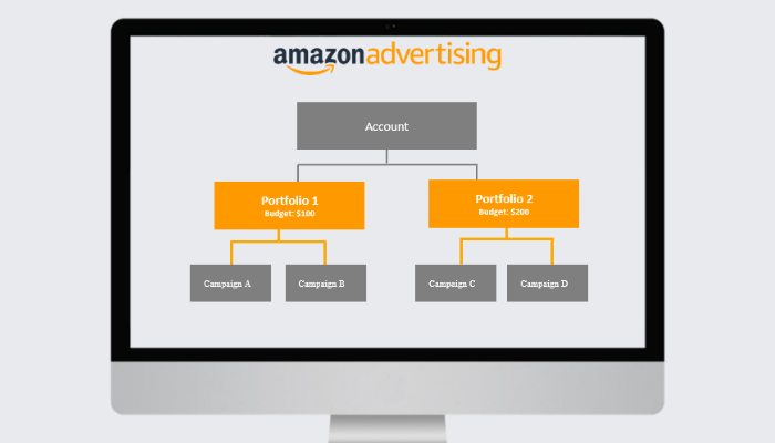 Image showing how Amazon Advertising Portfolios work