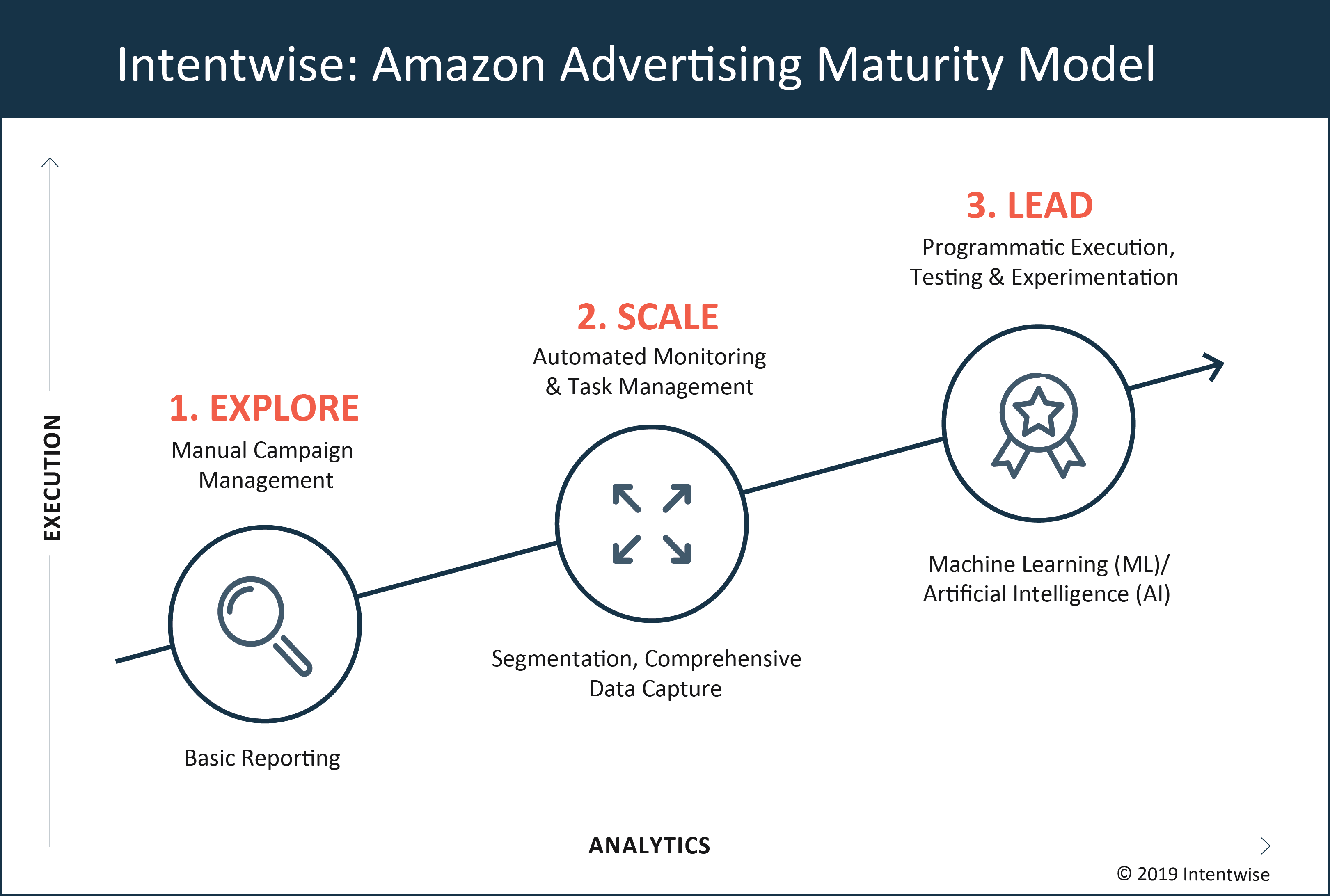 Intentwise Amazon Advertising Maturity Model