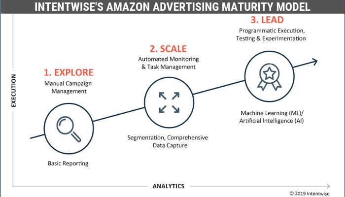Amazon Advertising Maturity Model – Roadmap To Success