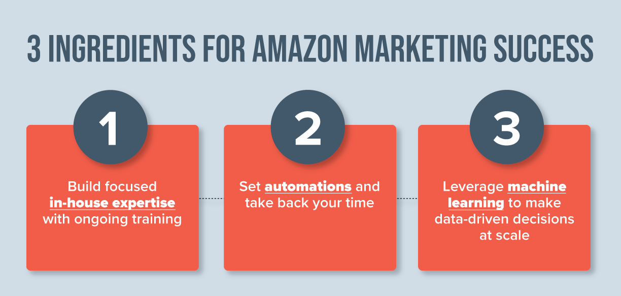 3 ingredients for Amazon success