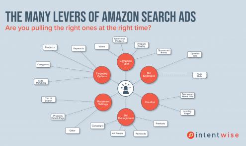 Amazon Ad Levers