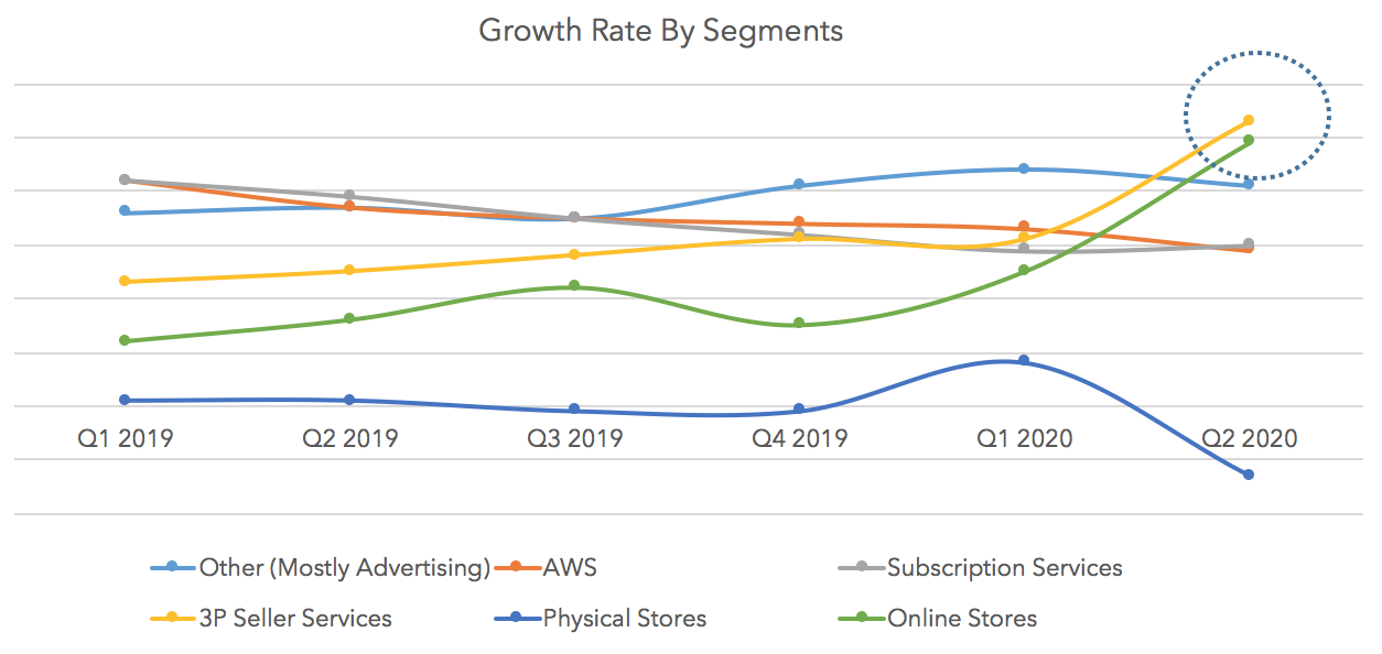 Growth Rate By Segments