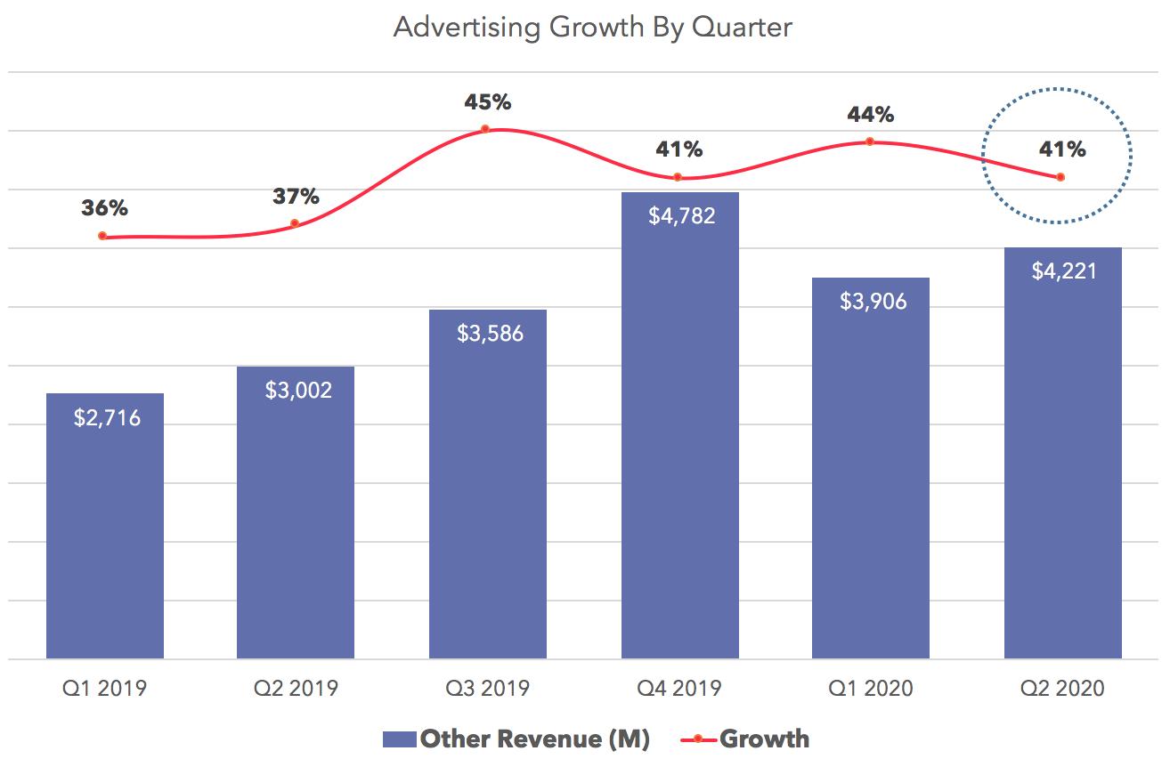 Advertising Growth