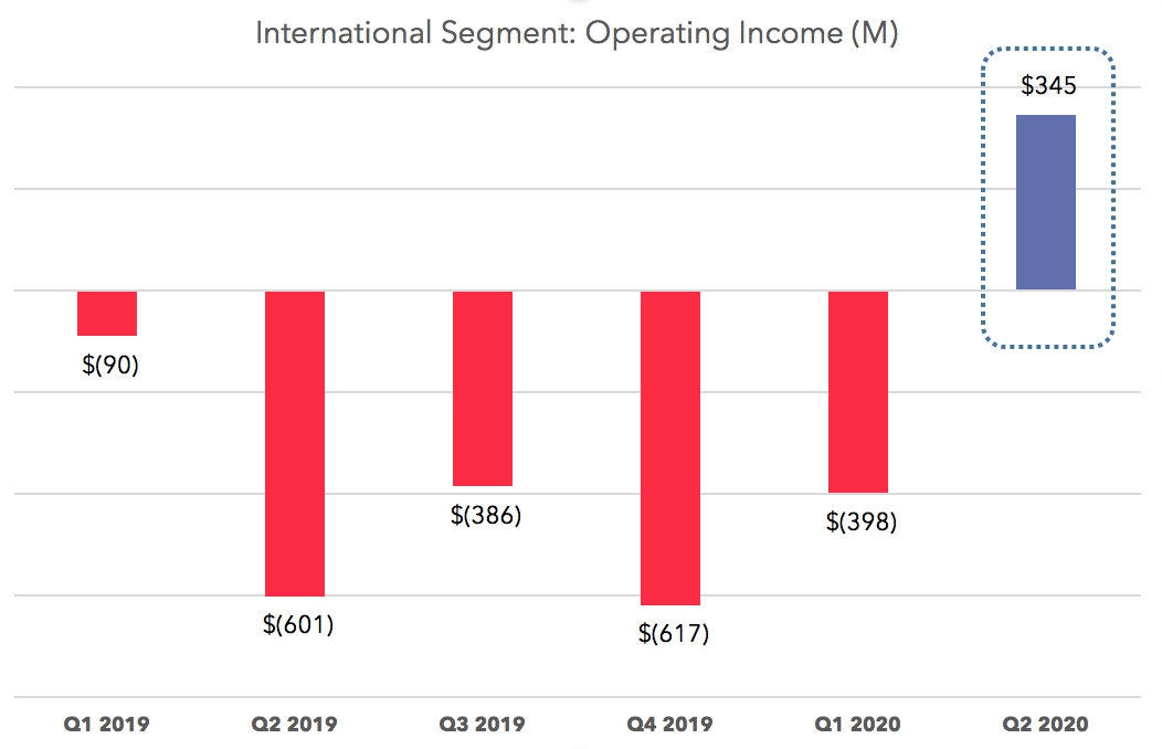 International Operating Income