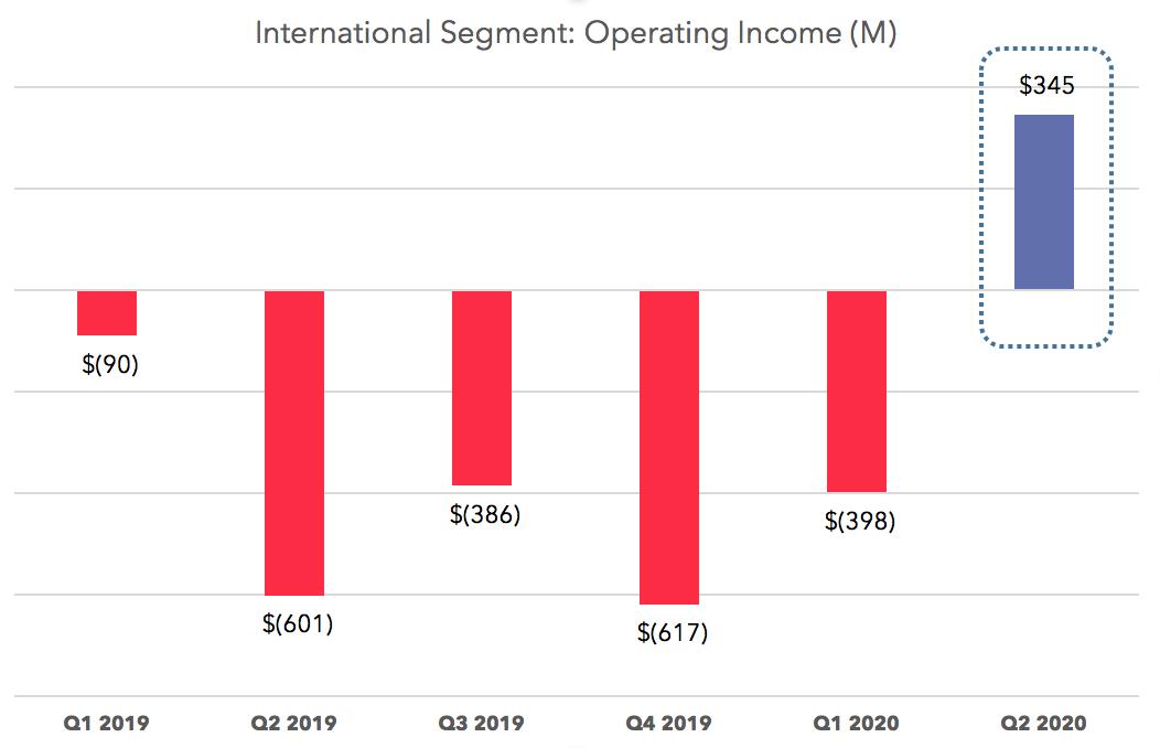 International Operating Income