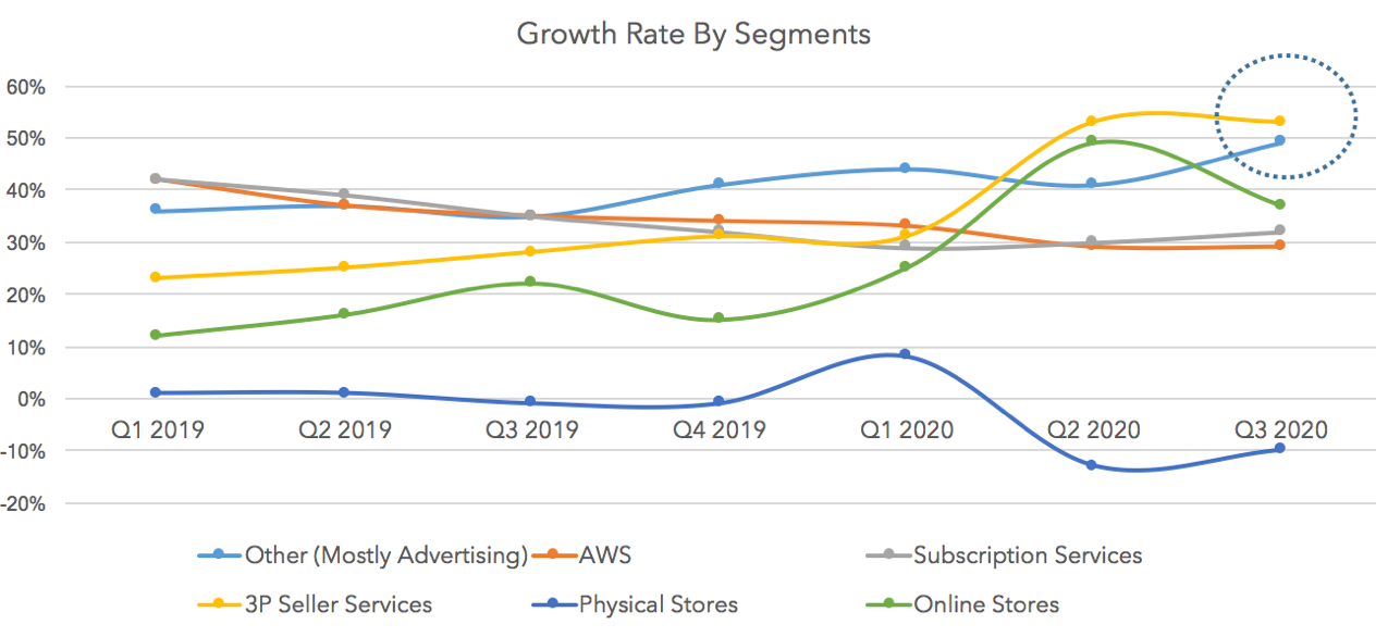 Amazon Q3 Growth