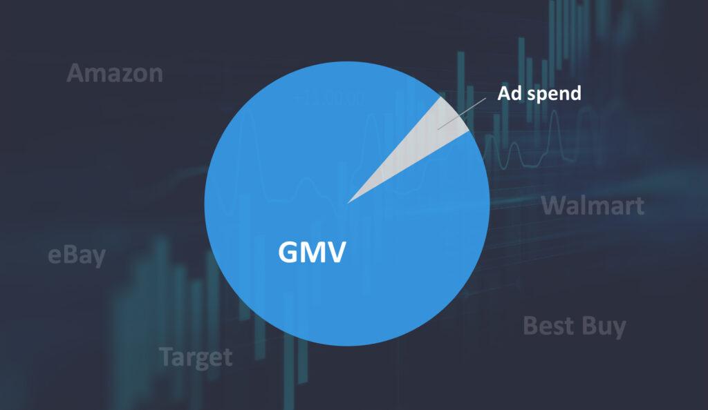 GMV & Ad spend